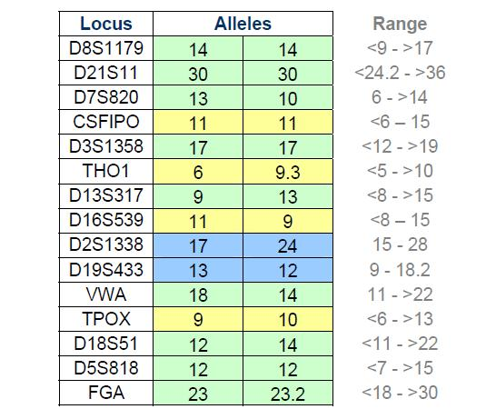 codis markers table