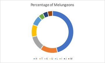 Fig. 10. Haplogroups of Melungeons according to Family Tree DNA
