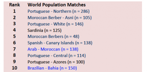 World Population Matches