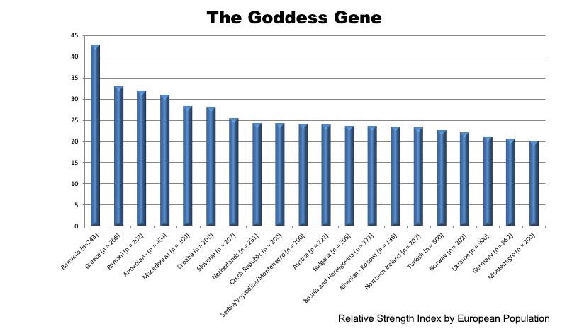 The Goddess Gene chart